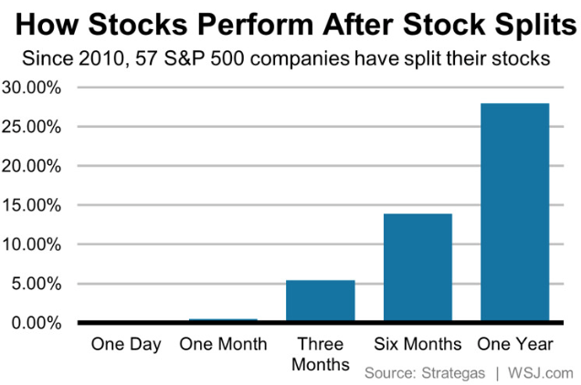 stock market anomalies - stock splits