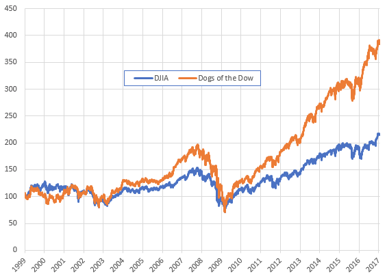 stock market anomalies - dogs of the dow