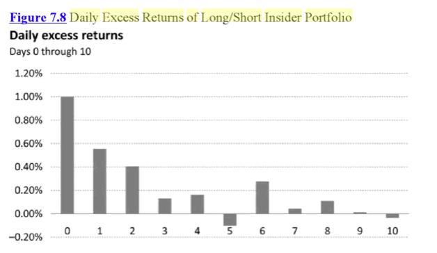 stock market anomalies - insider trading