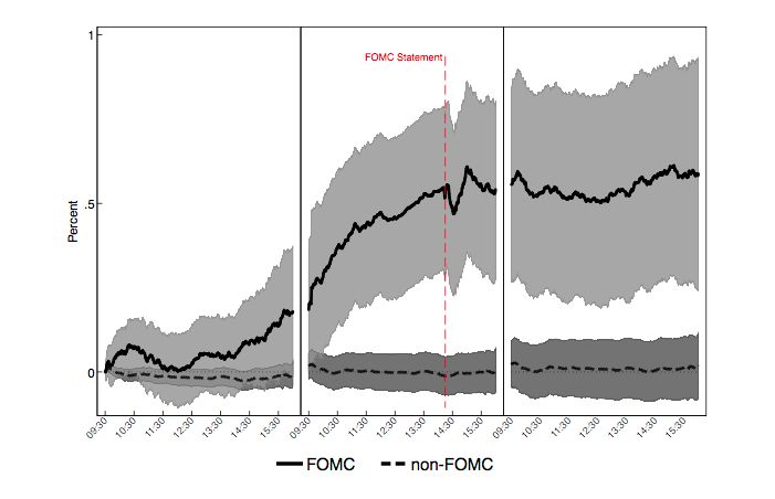 stock market anomalies - FOMC drift