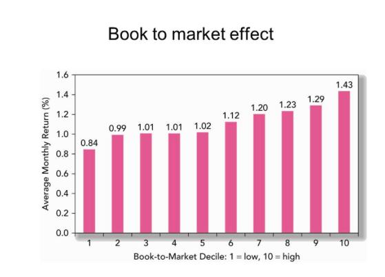 book to market effect stock market anomalies