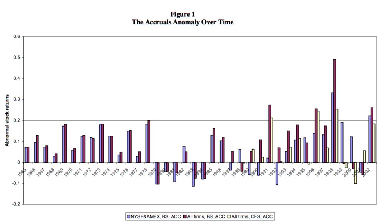 stock market anomalies - accrual effect