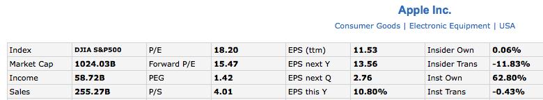 stock data from Finviz