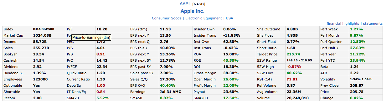 Finviz screener Apple stock