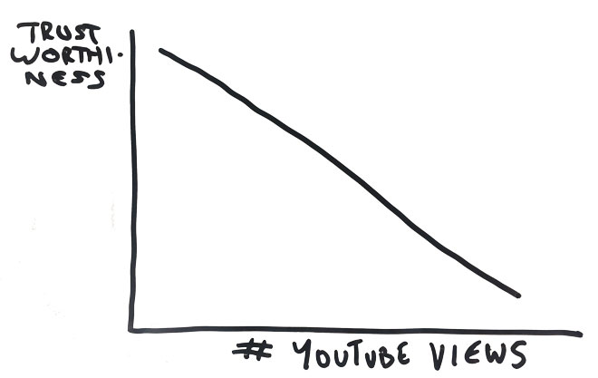 There appears to be a negative correlation between trustworthiness and number of YouTube views.