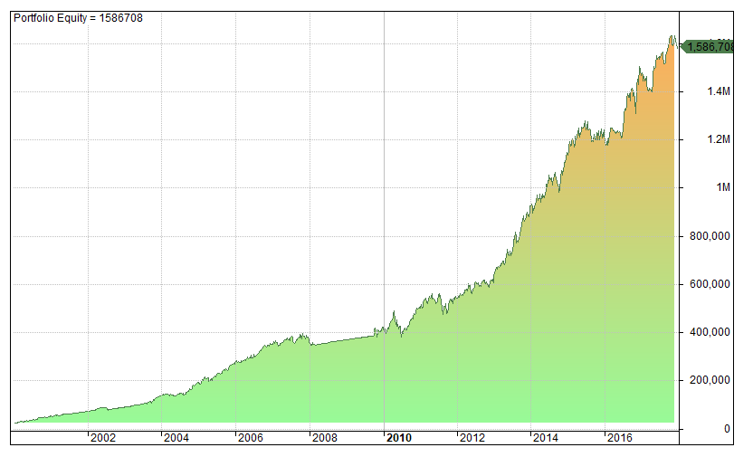 Momentum system equity curve 10 x returns