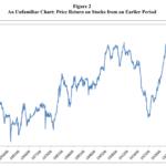Real price returns on US stocks between 1851 - 1931