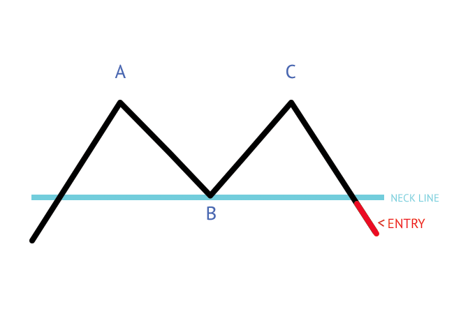 Typical double top pattern. Reversal bearish formation.
