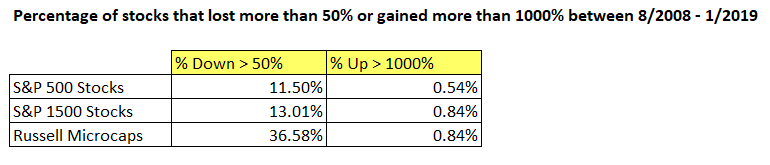 Less than 1% of Russell Microcaps returned more than 1000% while 37% lost more than 50% of their value.