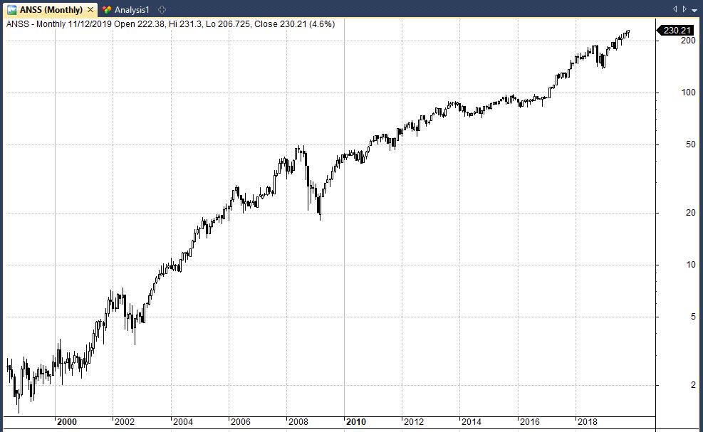ANSS stock chart