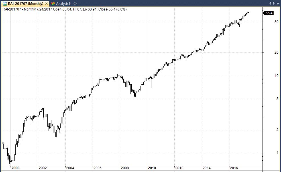 RAI Inc stock chart