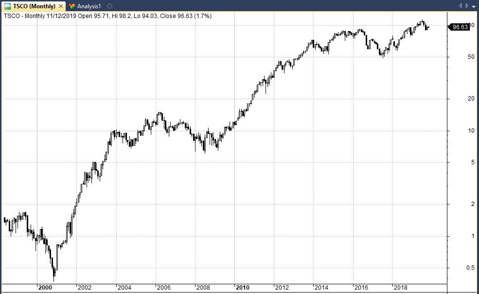 TSCO stock chart