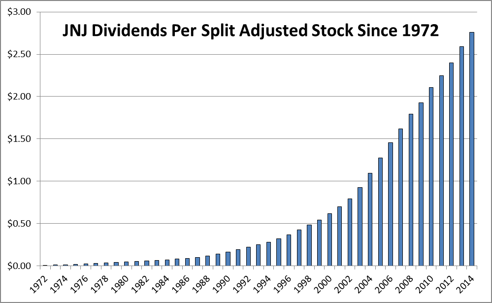 JNJ Investing in dividend aristocrats