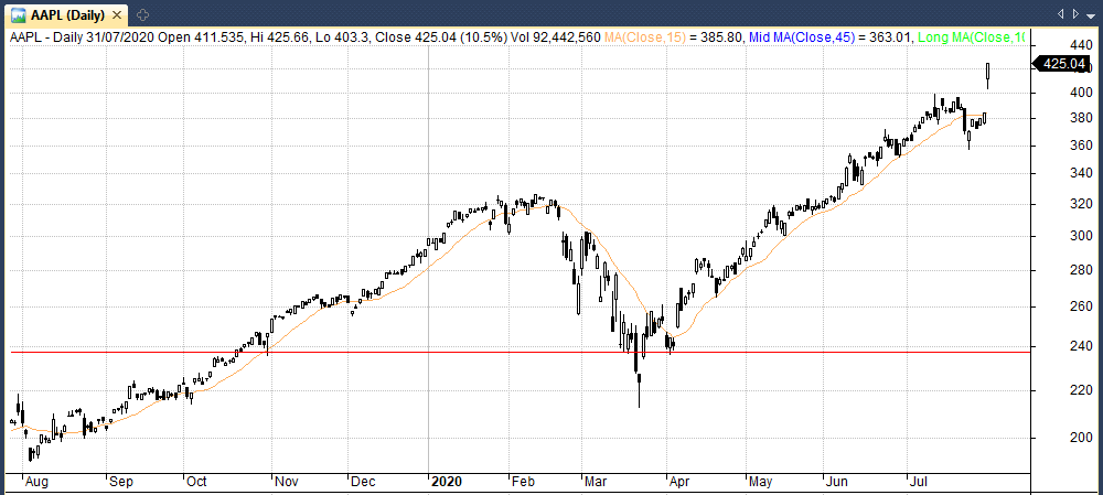 long position in apple stock joe marwood ztm portfolio