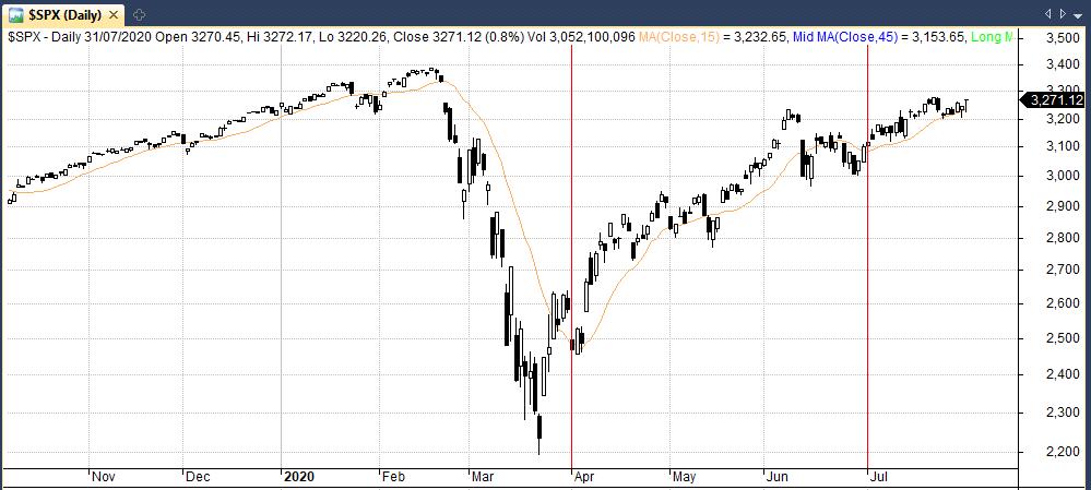 q2 update in the s&P 500