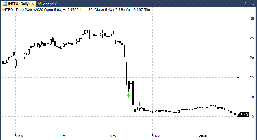 Trade example in INTEQ