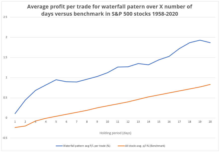 chart showing average profit per trade on the S&P 500