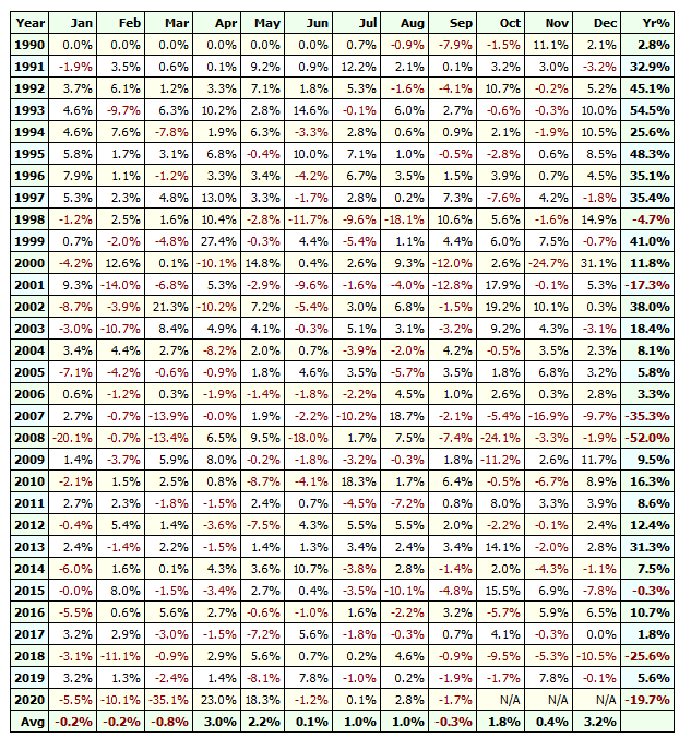 waterfall pattern oversold stocks profit table