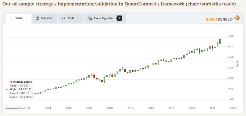 quantconnect backtest result