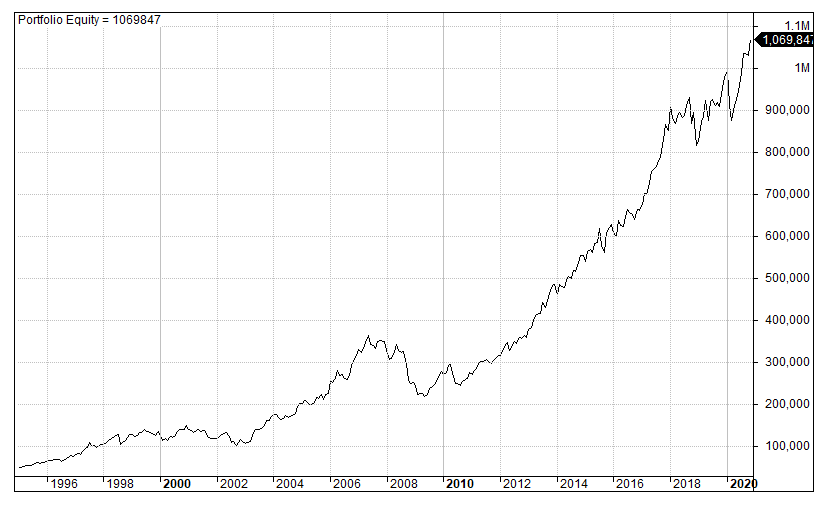 large cap stocks trend following equity curve