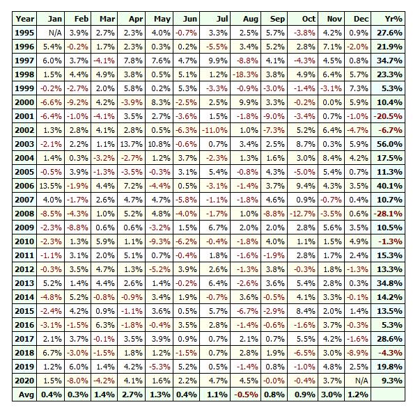 large cap stocks trend following profit table