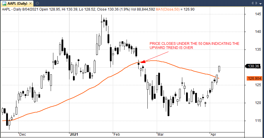 moving average trailing stop example chart