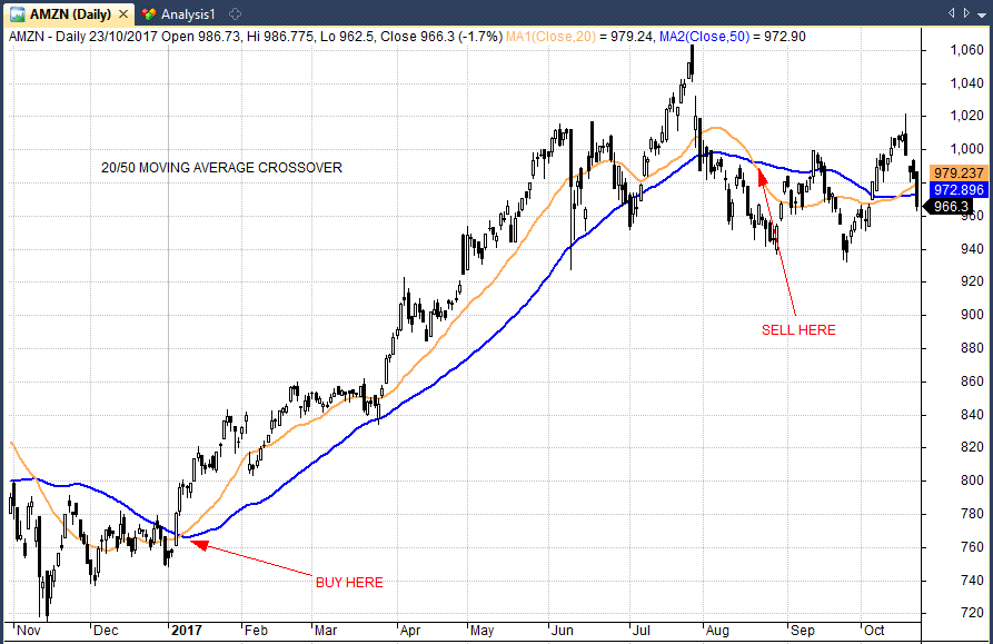 moving average crossover in amazon