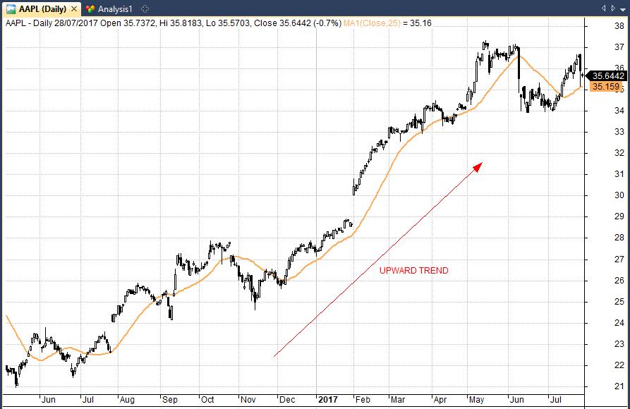 trend trading in Apple upward trend