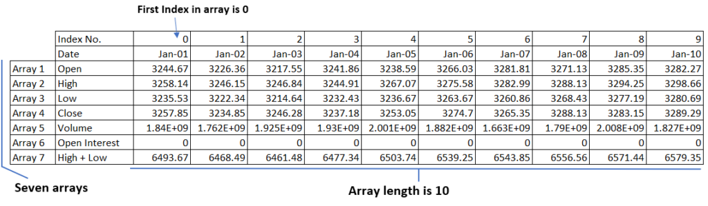 amibroker tutorial afl arrays