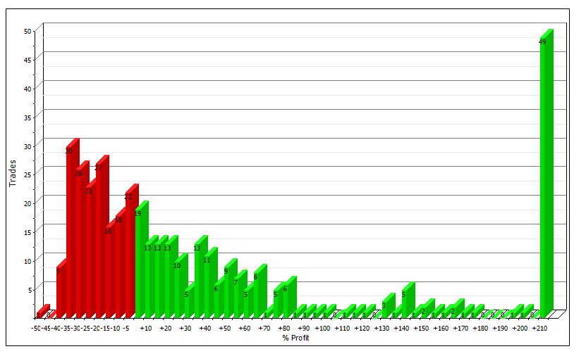 profit distribution for a typical trend following strategy