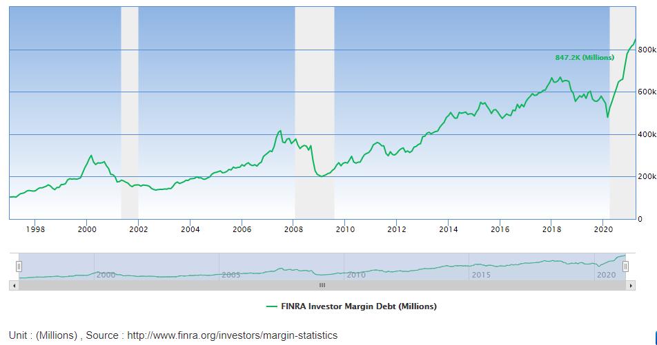 finra margin debt stock market bubble
