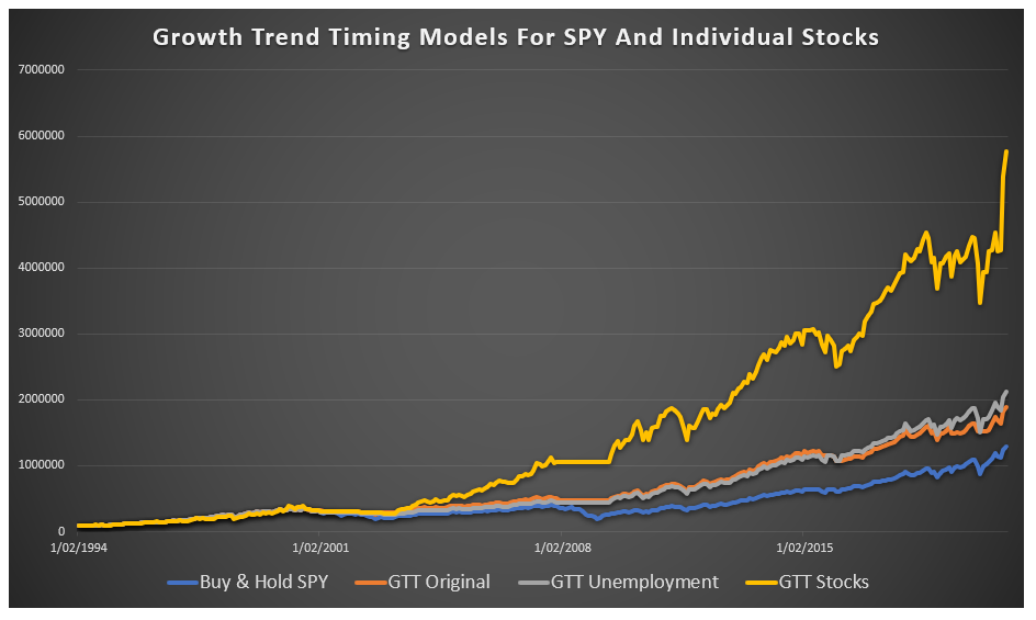 Growth trend mechanical market timing model on US stocks