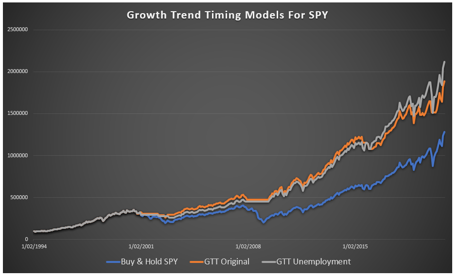 growth trend timing on SPY