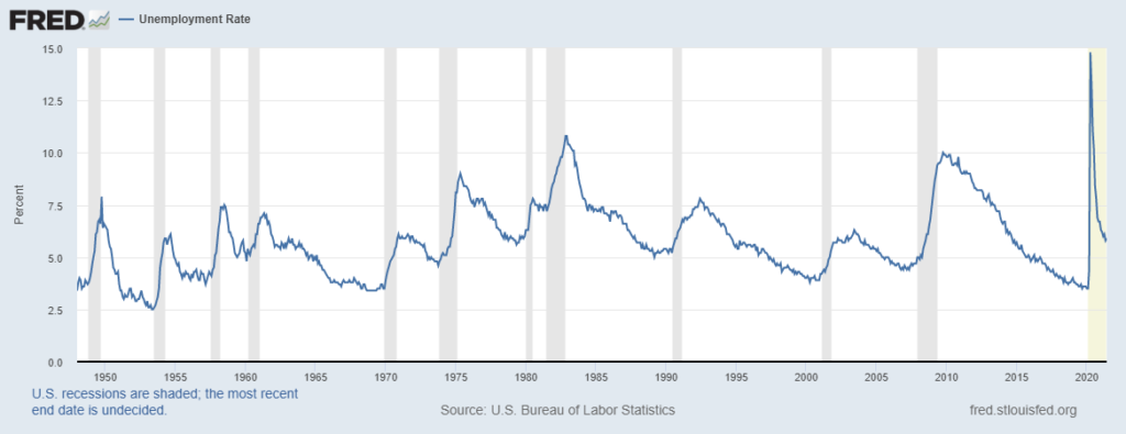 Unemployment data from FRED