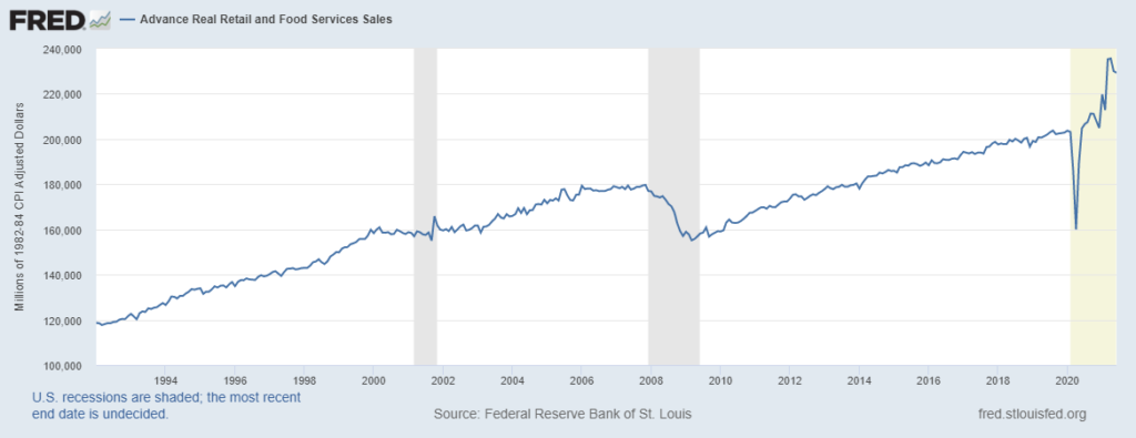 retail and food sales data from FRED