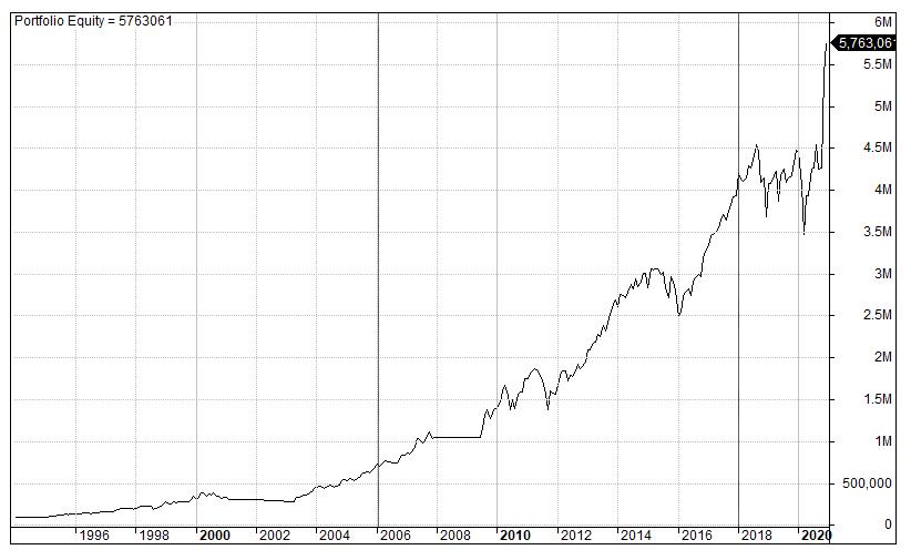 GTT stocks equity curve