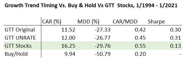 GTT stocks table of results