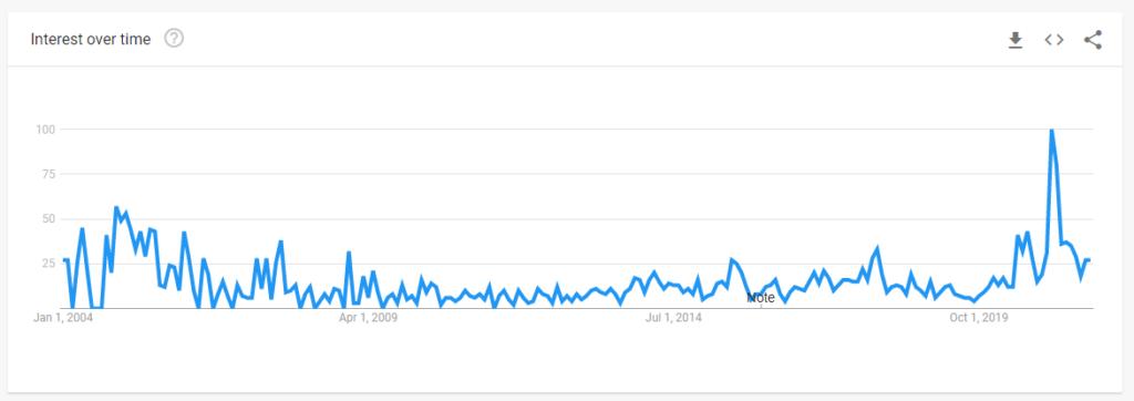 stock market bubble google trends