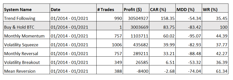 crypto trading strategy backtest results